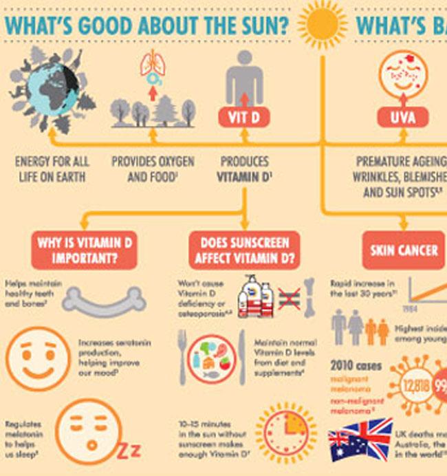 Crawford Healthcare – SunSense Infographic
